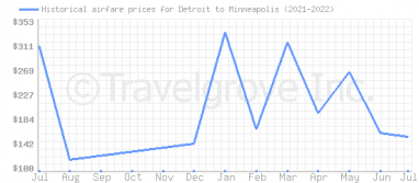 Price overview for flights from Detroit to Minneapolis