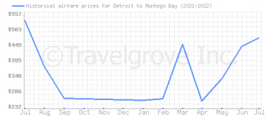 Price overview for flights from Detroit to Montego Bay
