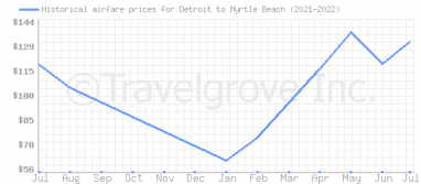 Price overview for flights from Detroit to Myrtle Beach