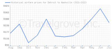 Price overview for flights from Detroit to Nashville