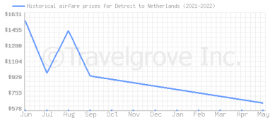 Price overview for flights from Detroit to Netherlands