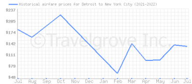 Price overview for flights from Detroit to New York City