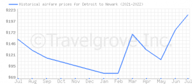 Price overview for flights from Detroit to Newark