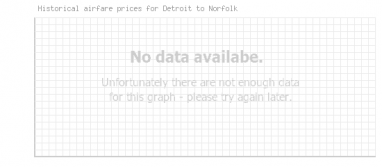 Price overview for flights from Detroit to Norfolk