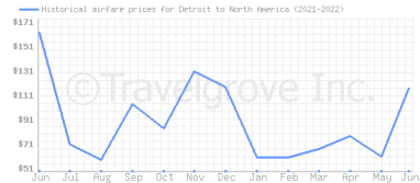 Price overview for flights from Detroit to North America