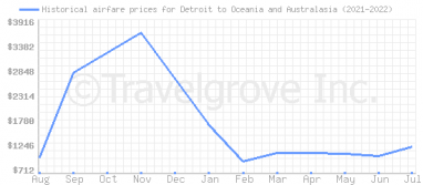 Price overview for flights from Detroit to Oceania and Australasia