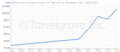 Price overview for flights from Detroit to Oklahoma City