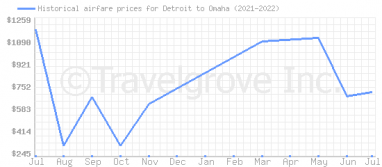 Price overview for flights from Detroit to Omaha