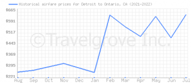 Price overview for flights from Detroit to Ontario, CA