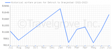 Price overview for flights from Detroit to Oranjestad