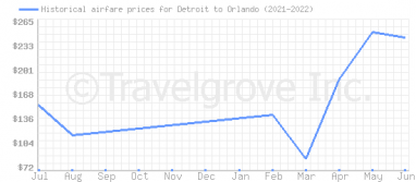 Price overview for flights from Detroit to Orlando