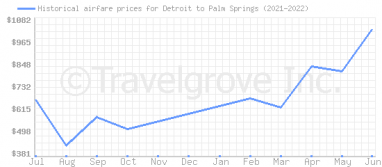 Price overview for flights from Detroit to Palm Springs
