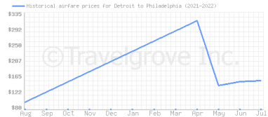 Price overview for flights from Detroit to Philadelphia