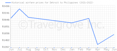 Price overview for flights from Detroit to Philippines