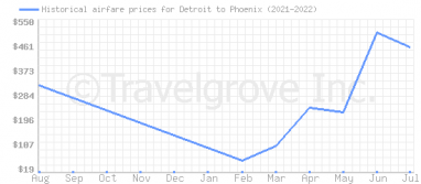 Price overview for flights from Detroit to Phoenix