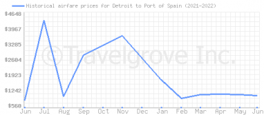 Price overview for flights from Detroit to Port of Spain
