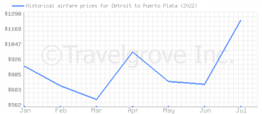 Price overview for flights from Detroit to Puerto Plata