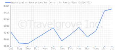 Price overview for flights from Detroit to Puerto Rico