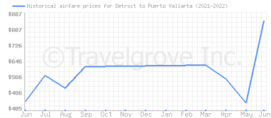 Price overview for flights from Detroit to Puerto Vallarta