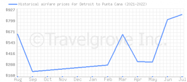 Price overview for flights from Detroit to Punta Cana