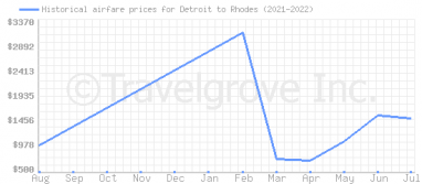 Price overview for flights from Detroit to Rhodes