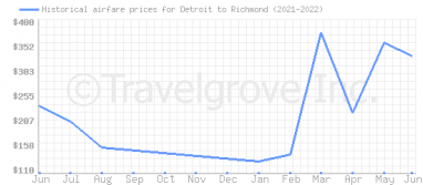 Price overview for flights from Detroit to Richmond