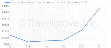 Price overview for flights from Detroit to Saint Petersburg