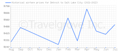 Price overview for flights from Detroit to Salt Lake City