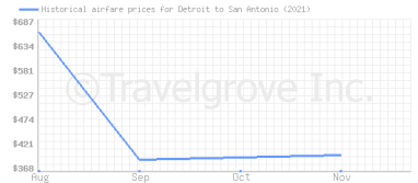 Price overview for flights from Detroit to San Antonio