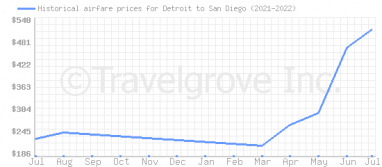 Price overview for flights from Detroit to San Diego
