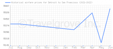 Price overview for flights from Detroit to San Francisco
