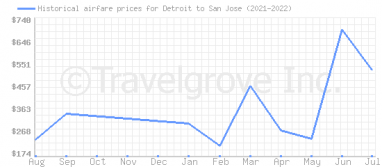 Price overview for flights from Detroit to San Jose