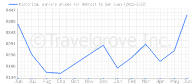 Price overview for flights from Detroit to San Juan