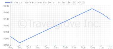 Price overview for flights from Detroit to Seattle