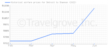 Price overview for flights from Detroit to Shannon