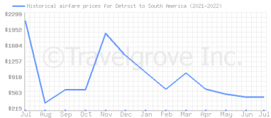 Price overview for flights from Detroit to South America