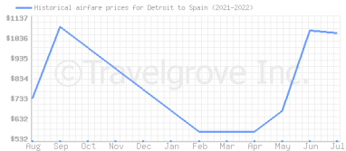 Price overview for flights from Detroit to Spain