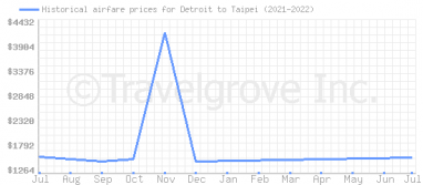 Price overview for flights from Detroit to Taipei