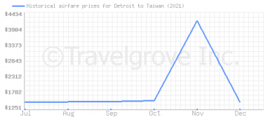 Price overview for flights from Detroit to Taiwan