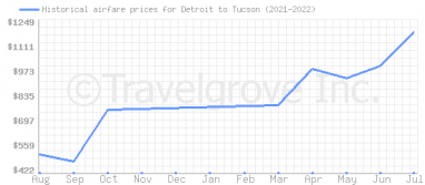 Price overview for flights from Detroit to Tucson