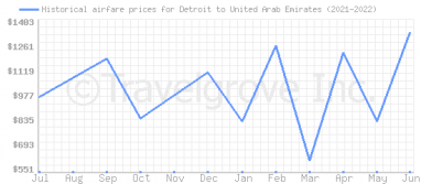 Price overview for flights from Detroit to United Arab Emirates