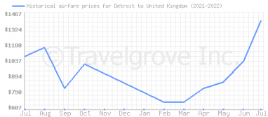 Price overview for flights from Detroit to United Kingdom