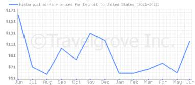 Price overview for flights from Detroit to United States