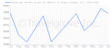 Price overview for flights from Detroit to Virgin Islands, U.S.