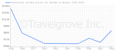 Price overview for flights from Durham to Ancona
