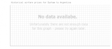 Price overview for flights from Durham to Argentina