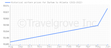 Price overview for flights from Durham to Atlanta