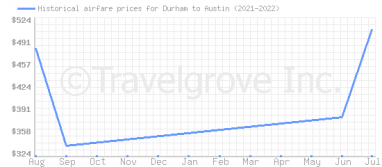 Price overview for flights from Durham to Austin