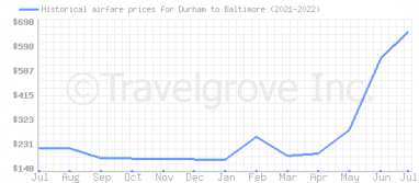 Price overview for flights from Durham to Baltimore