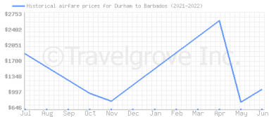 Price overview for flights from Durham to Barbados